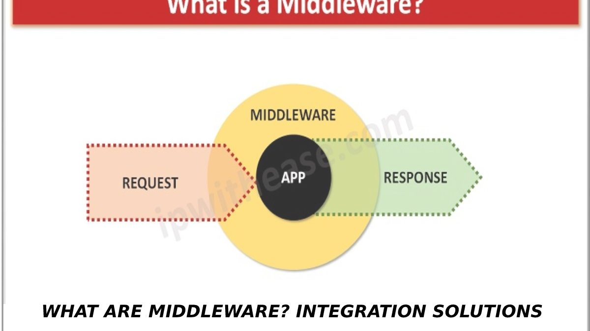 WHAT ARE MIDDLEWARE?INTEGRATION SOLUTIONS
