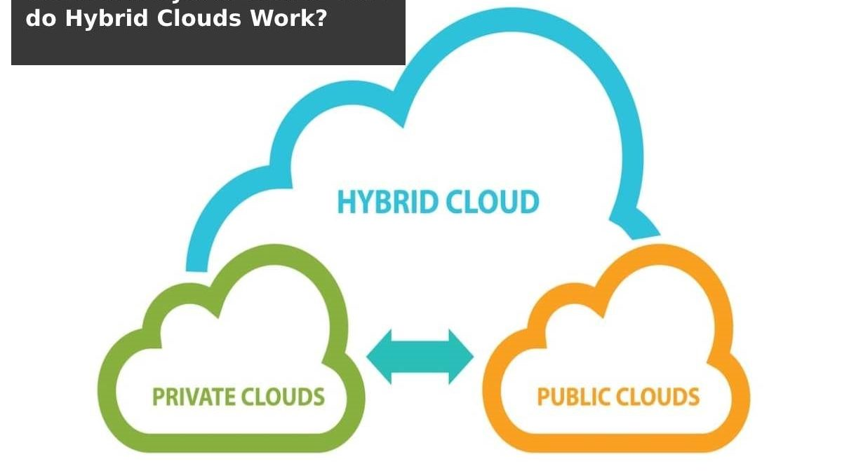 What is Hybrid Cloud? How do Hybrid Clouds Work?